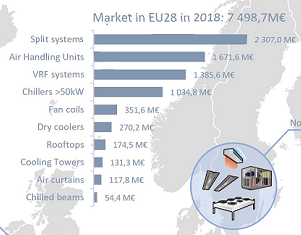 The HVAC&R Market in the EMEA Region in 2018