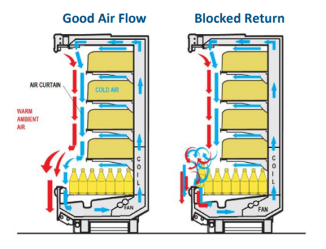 Proper air flow in vertical refrigerated showcase
