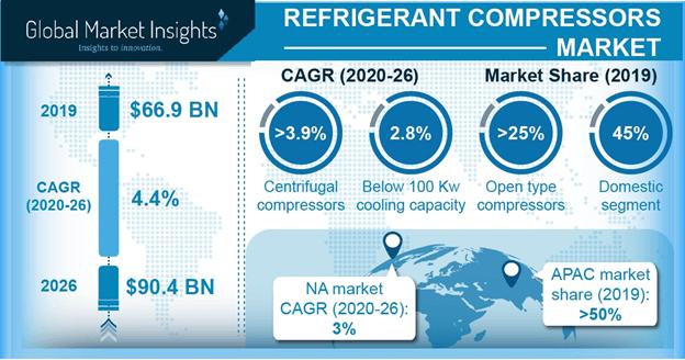 Refrigerant Compressors Market, Competitive Market Share & Forecast, 2020 – 2026