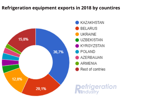 "The chart ""Export of refrigeration equipment in 2018 by countries"""