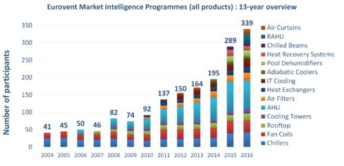 number-of-participants-in-the-market-intelligence-programmes