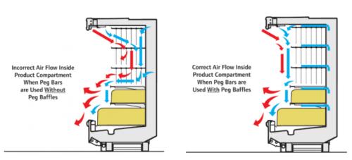 Proper Air Flow In Vertical Refrigerated Showcase